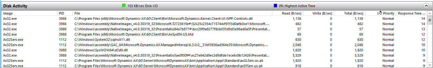 Resource Monitor over the Dynamics AX Process