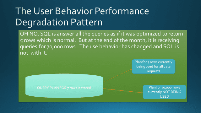 User Behavior Performance Degradation Pattern